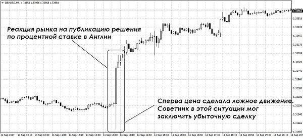 Опционы Процентные