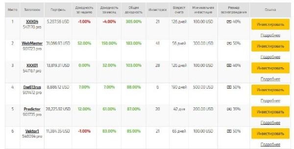 Какая минимальная сумма для торговли на форекс монеторинг форекс советников
